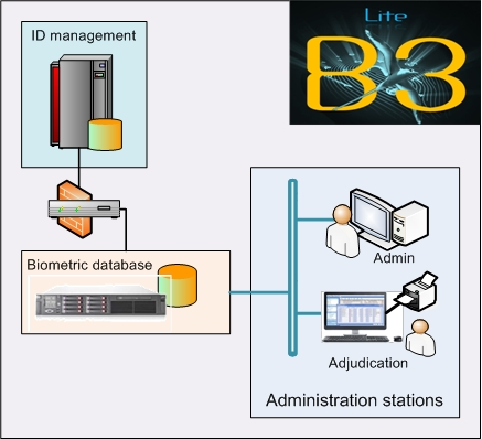 B3 ABIS Lite solution