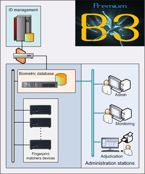 B3 ABIS Premium solution
