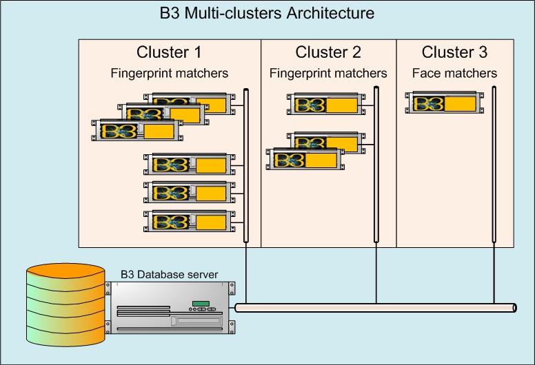 B3 Cluster Architecture Site